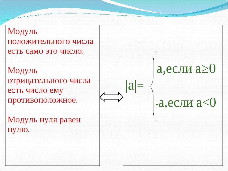 Модуль положительного числа есть само это число. Модуль отрицательного числа...