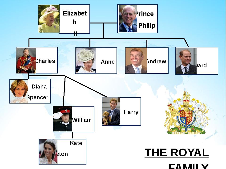 Harry William Diana Spencer Anne Charles Andrew Edward Elizabeth II Prince Ph...