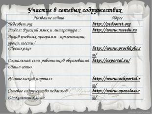 Участие в сетевых содружествах Название сайта Адрес Педсовет.org http://pedso
