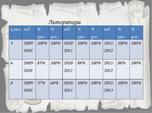 Литература класс год % кач. % усп. год % кач. % усп. год % кач. % усп. 5 2009