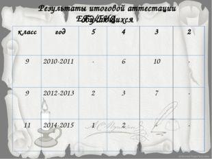 Результаты итоговой аттестации обучающихся ЕГЭ/ГИА класс год 5 4 3 2 9 2010-2