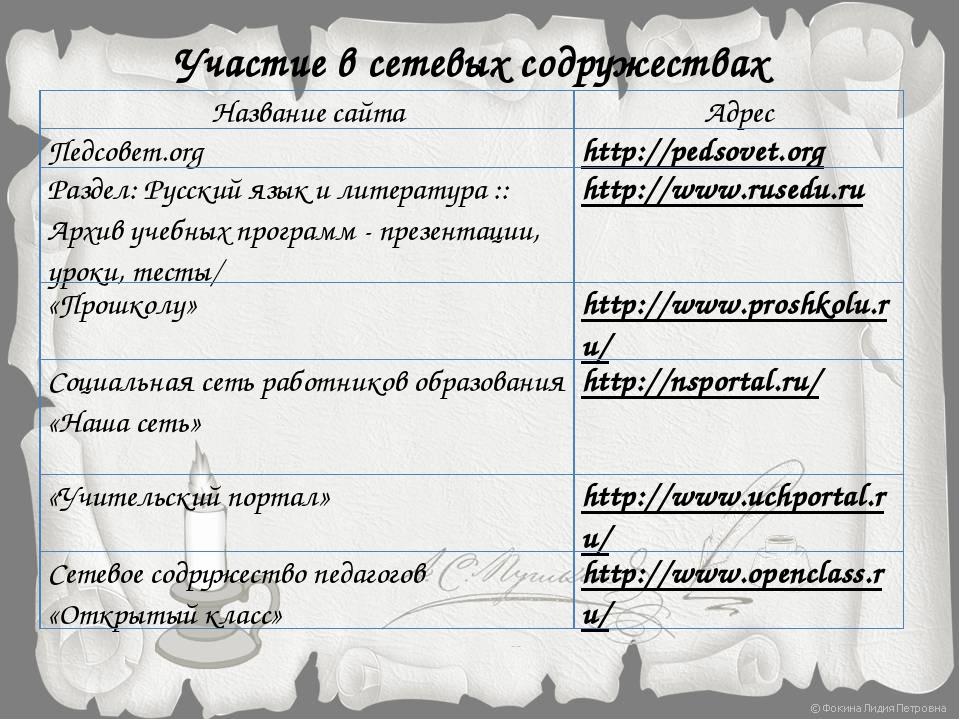 Участие в сетевых содружествах Название сайта Адрес Педсовет.org http://pedso...