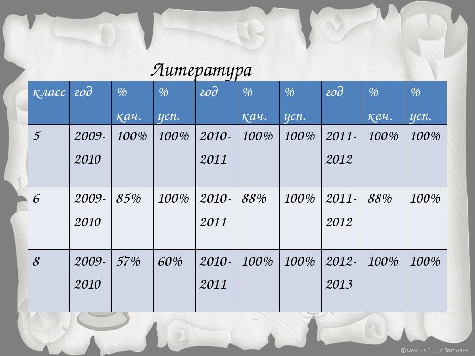 Литература класс год % кач. % усп. год % кач. % усп. год % кач. % усп. 5 2009...