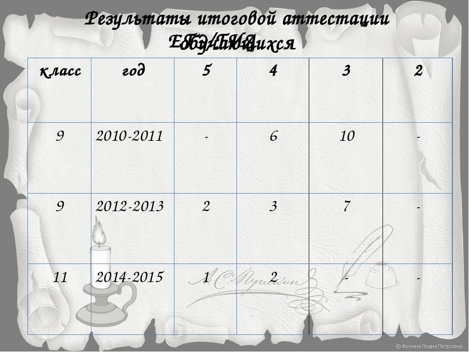 Результаты итоговой аттестации обучающихся ЕГЭ/ГИА класс год 5 4 3 2 9 2010-2...