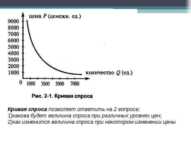Кривая спроса позволяет ответить на 2 вопроса: какова будет величина спроса...
