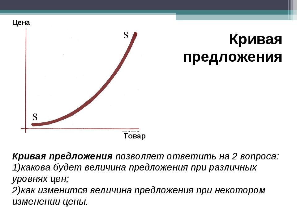 Цена Товар Кривая предложения Кривая предложения позволяет ответить на 2 вопр...