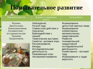 Познавательное развитие Вид деятельности Формы и содержание работы Цели работ