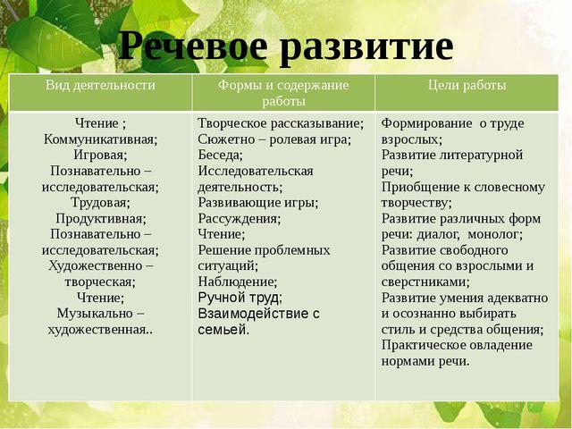 Речевое развитие Вид деятельности Формы и содержание работы Цели работы Чтени...