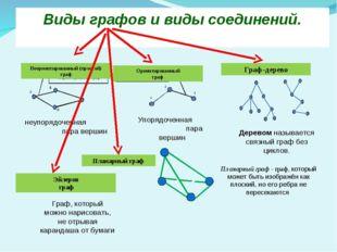 Виды графов и виды соединений. Неориентированный (простой) граф неупорядоченн