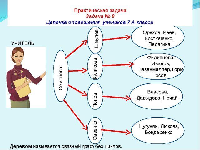 Практическая задача Задача № 8 Цепочка оповещения учеников 7 А класса Семено...
