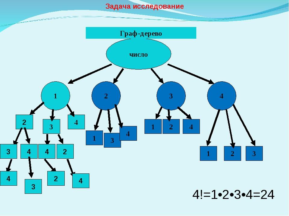 Задача исследование число 1 2 3 4 2 3 4 1 3 4 1 2 4 1 2 3 Граф-дерево 3 4 4...