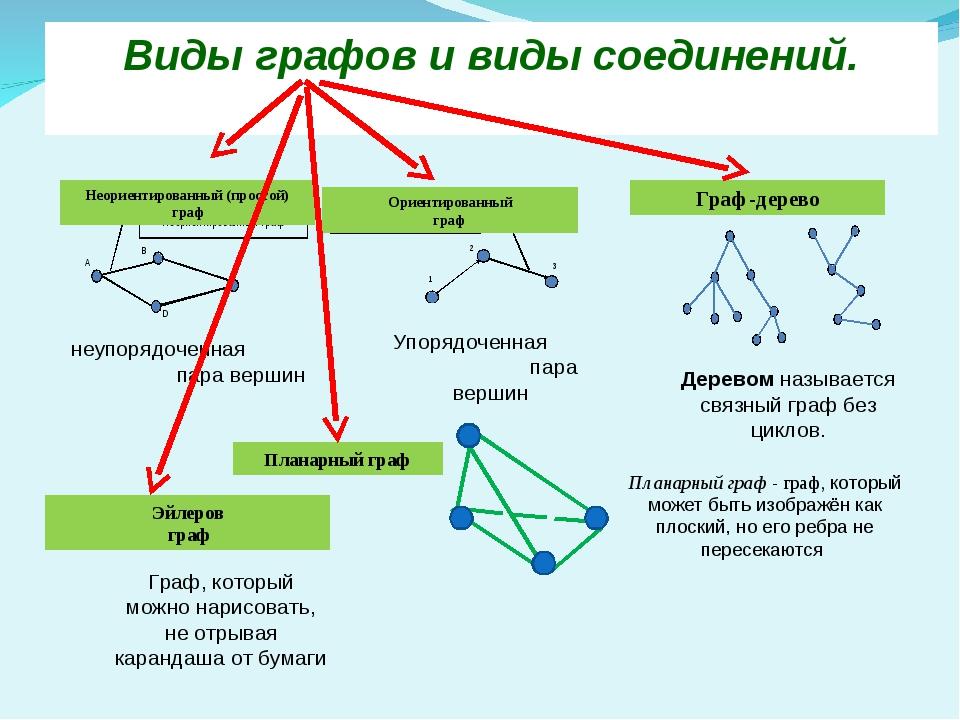 Виды графов и виды соединений. Неориентированный (простой) граф неупорядоченн...