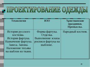 * ТехнологияИЗОХристианские праздники. Промыслы. История русского костюма.