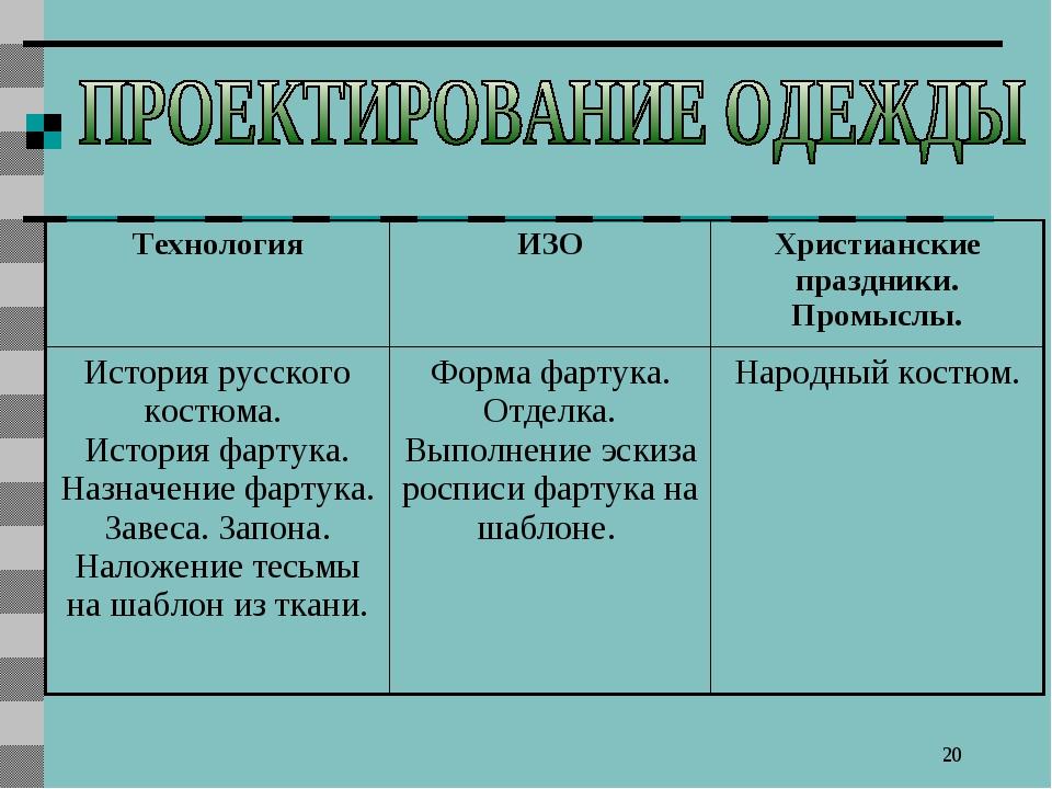 * ТехнологияИЗОХристианские праздники. Промыслы. История русского костюма....