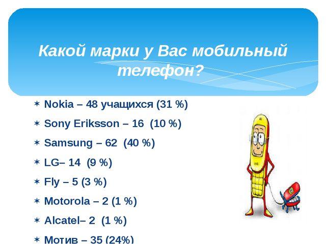 Nokia – 48 учащихся (31 %) Sony Eriksson – 16 (10 %) Samsung – 62 (40 %) LG–...