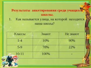 Результаты анкетирования среди учащихся школы. 1.Как называется улица, на к