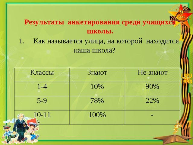 Результаты анкетирования среди учащихся школы. 1.Как называется улица, на к...