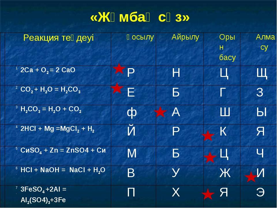 «Жұмбақ сөз»  Реакция теңдеуіҚосылуАйрылуОрын басуАлмасу 1.2Са + О2 = 2...