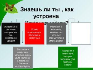 Знаешь ли ты , как устроена Красная книга? Животные и растения, которые мы уж