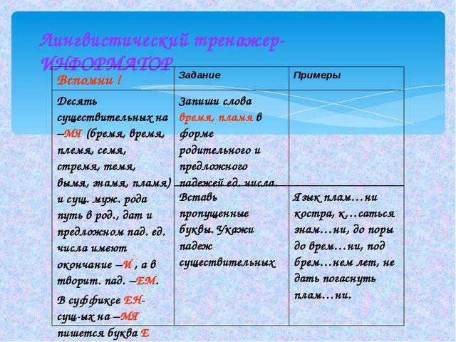Лингвистический тренажер- ИНФОРМАТОР Вспомни ! ЗаданиеПримеры Десять сущест...