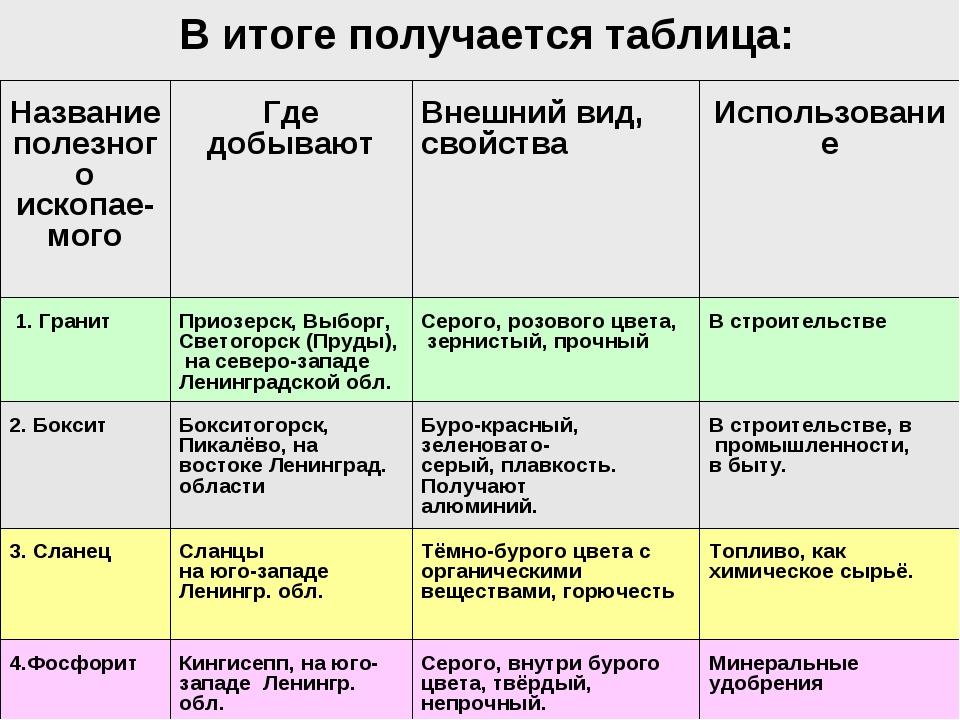 В итоге получается таблица: Название полезного ископае- могоГде добываютВне...