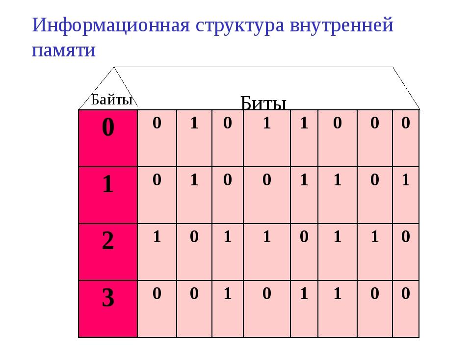 Биты Байты Информационная структура внутренней памяти...