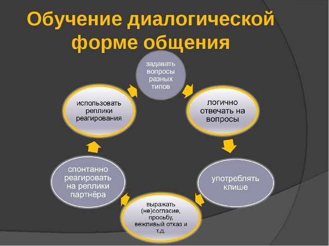Обучение диалогической форме общения