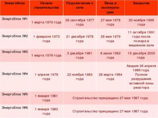 ЭнергоблокНачало строительстваПодключение к сетиВвод в эксплуата-циюЗакры