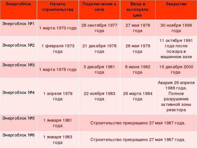 ЭнергоблокНачало строительстваПодключение к сетиВвод в эксплуата-циюЗакры...