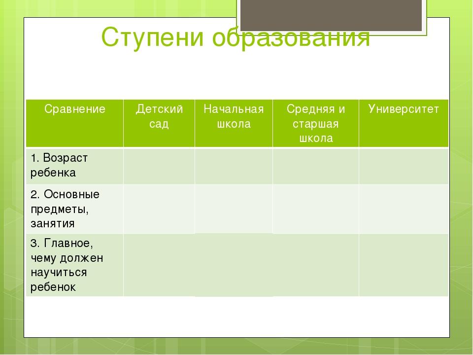 Ступени образования Сравнение Детский сад Начальная школа Средняя и старшая ш...