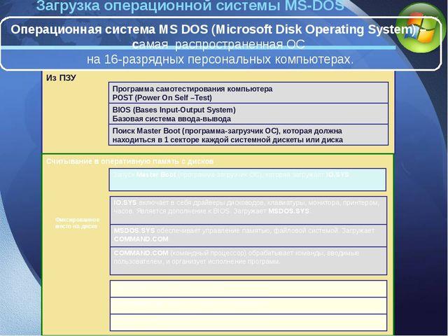 Загрузка операционной системы MS-DOS Считывание в оперативную память с дисков...