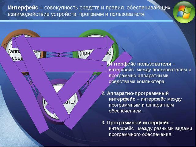 Интерфейс пользователя – интерфейс между пользователем и программно-аппаратны...