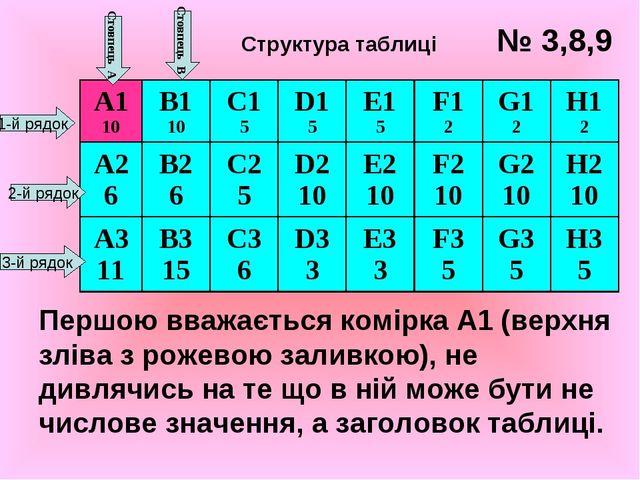 Першою вважається комірка А1 (верхня зліва з рожевою заливкою), не дивлячись...