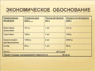 Наименование материалаУсловная цена (руб.) Расход материала (шт.)Затраты н
