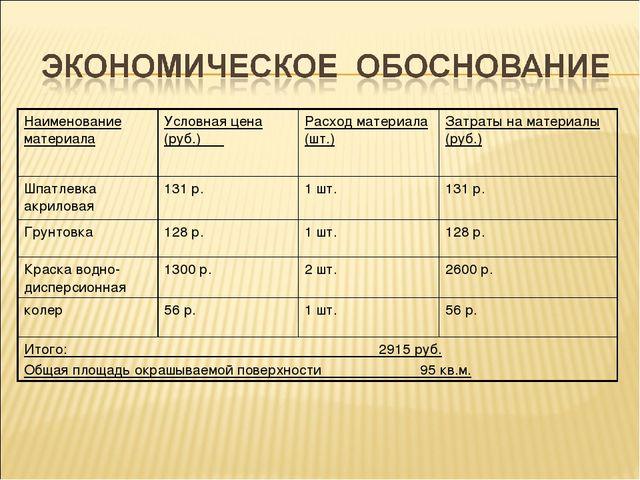 Наименование материалаУсловная цена (руб.) Расход материала (шт.)Затраты н...