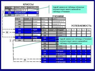 УСПЕВАЕМОСТЬ 1 М 1 М Одной записи из таблицы «Классы» соответствует много зап