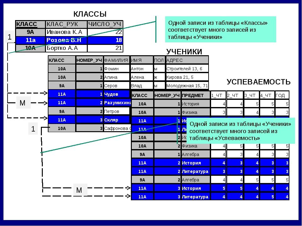 УСПЕВАЕМОСТЬ 1 М 1 М Одной записи из таблицы «Классы» соответствует много зап...