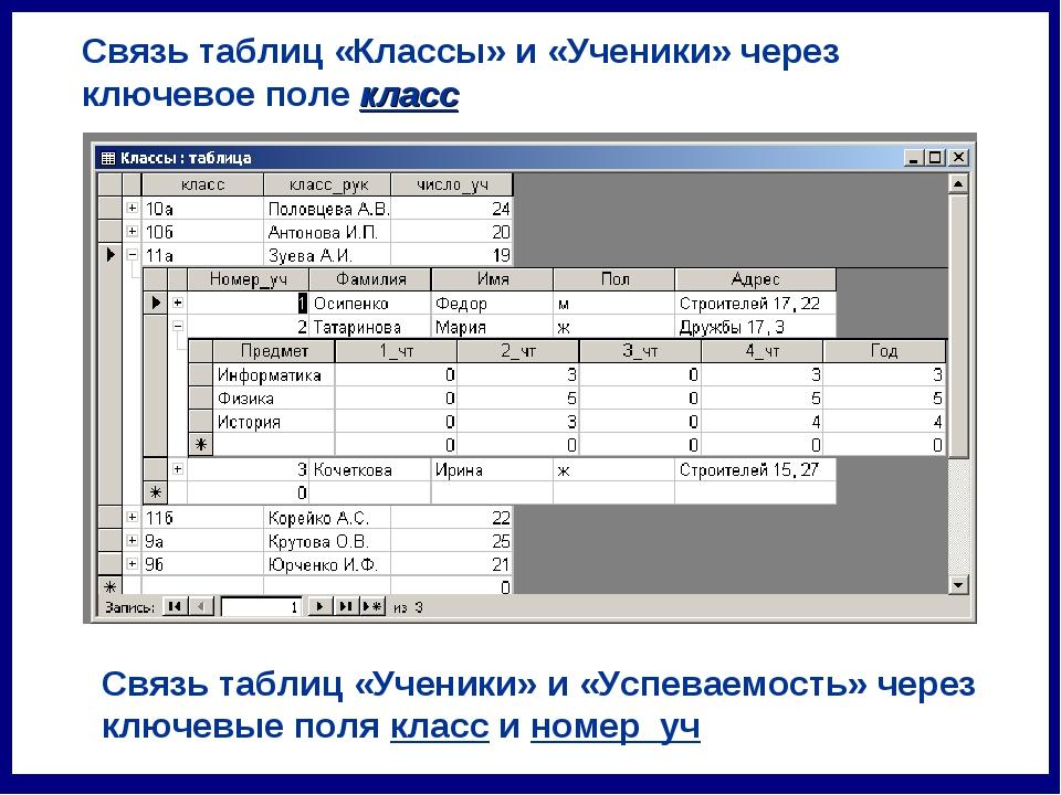 Связь таблиц «Классы» и «Ученики» через ключевое поле класс Связь таблиц «Уче...