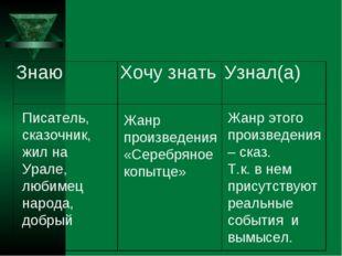 Писатель, сказочник, жил на Урале, любимец народа, добрый Жанр произведения «