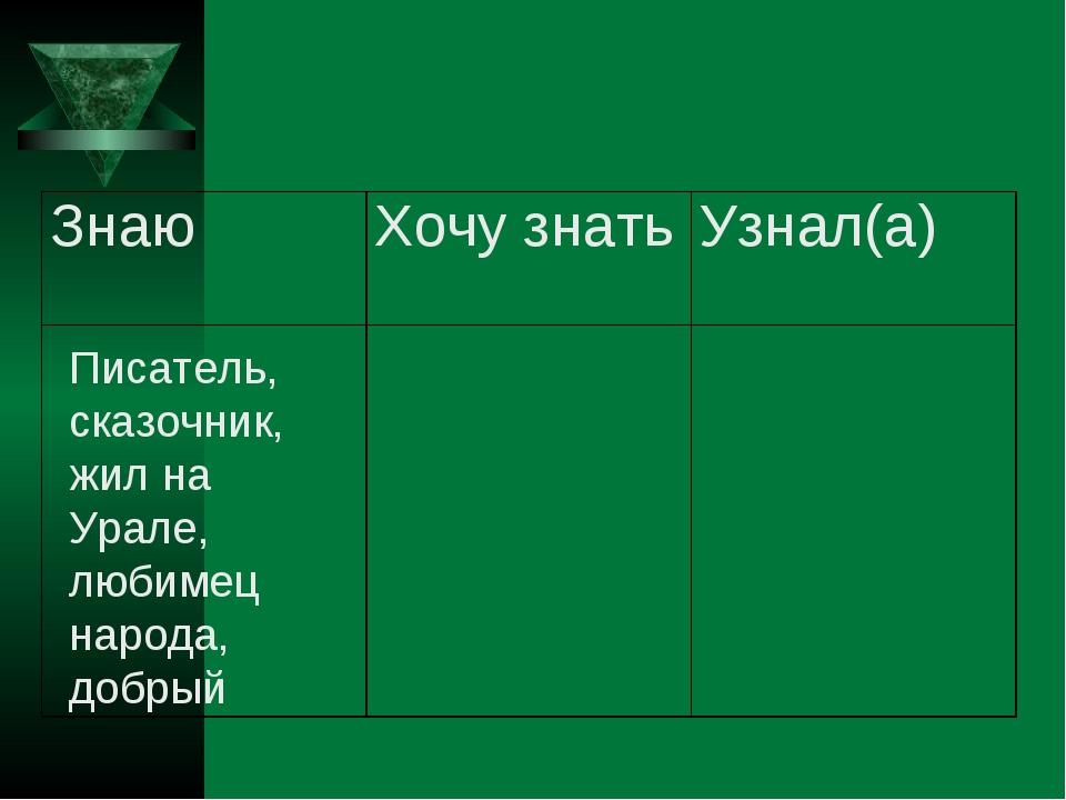 Писатель, сказочник, жил на Урале, любимец народа, добрый ЗнаюХочу знатьУзн...