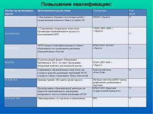 Повышение квалификации: Месяц, год прохождения курсов Проблематика курсов (те