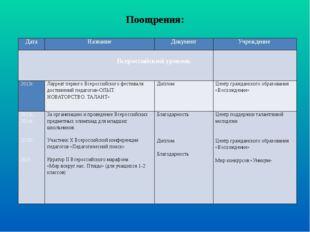 Поощрения: Дата Название Документ Учреждение Всероссийский уровень   2013г.
