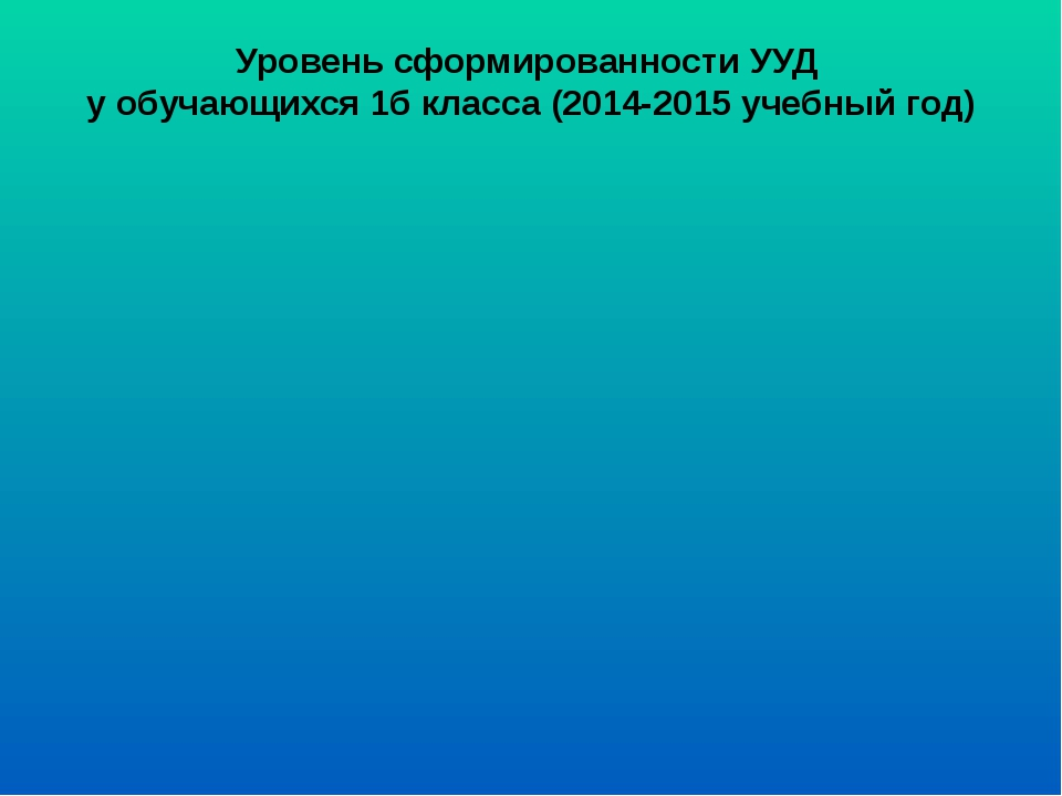 Уровень сформированности УУД у обучающихся 1б класса (2014-2015 учебный год)