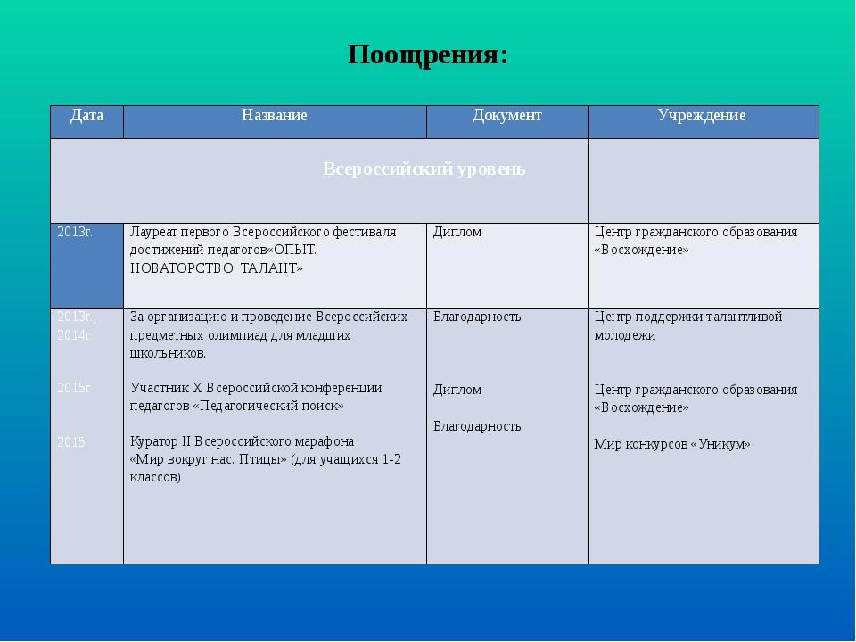 Поощрения: Дата Название Документ Учреждение Всероссийский уровень   2013г....