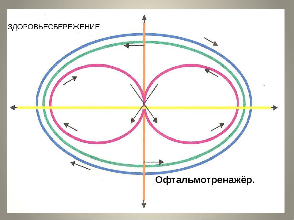 Общее чувства равновесия и координации Офтальмотренажёр. ЗДОРОВЬЕСБЕРЕЖЕНИЕ