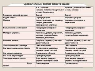 Сравнительный анализ сюжета сказок А. С. Пушкин «Сказка о мёртвой царевне и о