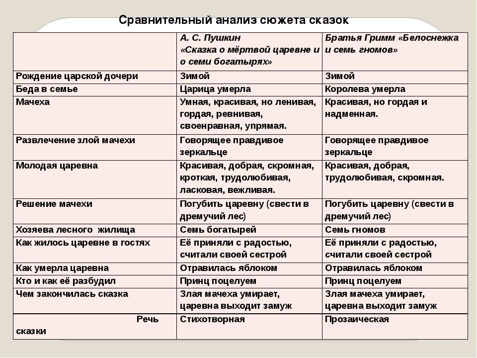 Сравнительный анализ сюжета сказок А. С. Пушкин «Сказка о мёртвой царевне и о...