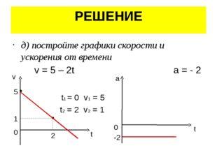 РЕШЕНИЕ д) постройте графики скорости и ускорения от времени v = 5 – 2t a = -