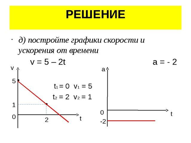 РЕШЕНИЕ д) постройте графики скорости и ускорения от времени v = 5 – 2t a = -...