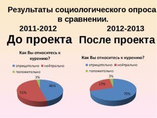 До проекта После проекта Результаты социологического опроса в сравнении. 2011